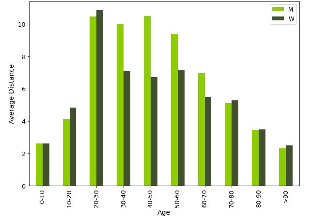 Distancia media de viajes por edad y género para la encuesta de hogares de Madrid (2018) - Artículo Nommon, por Rafael Jordá