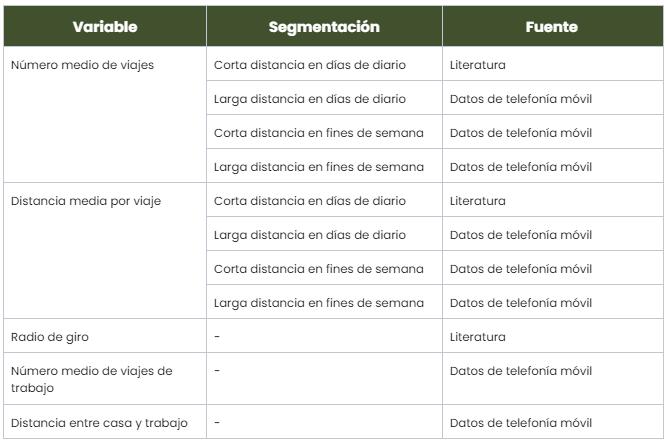 Tabla 1 - Las once variables finales seleccionadas para nuestro modelo de machine learning