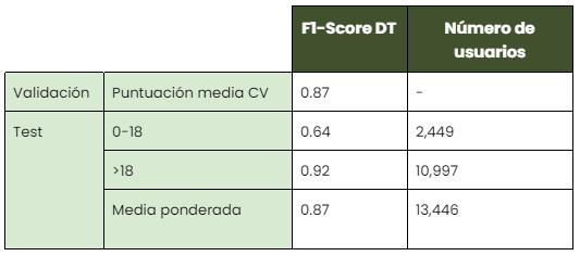 Tabla 2: Modelo de edad - Mayores y menores de 18 años. La validación cruzada y los resultados de las pruebas para el mejor modelo identificado, el árbol de decisión, se muestran en la tabla.