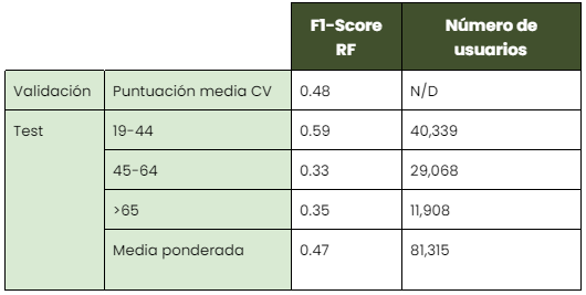 Tabla 3: Modelo de edad - . Este modelo clasifica a los adultos en uno de los siguientes grupos: 19-44, 45-64 o >65. Los resultados pueden verse en la tabla.